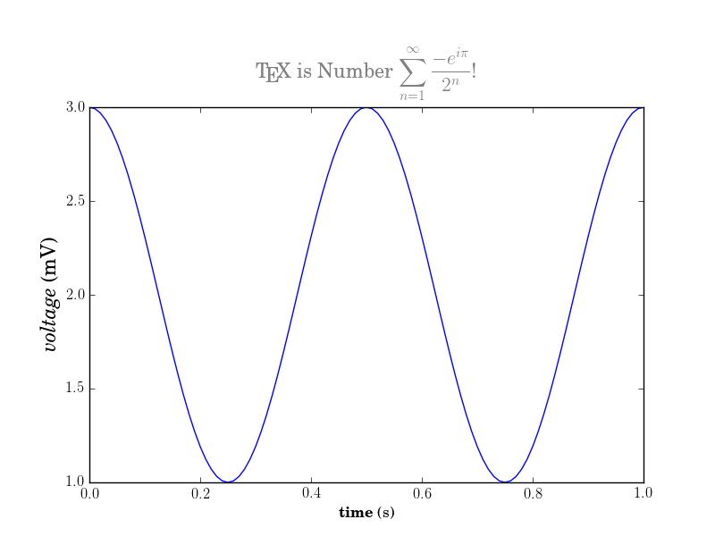 Standard Matplotlib Tex demo image