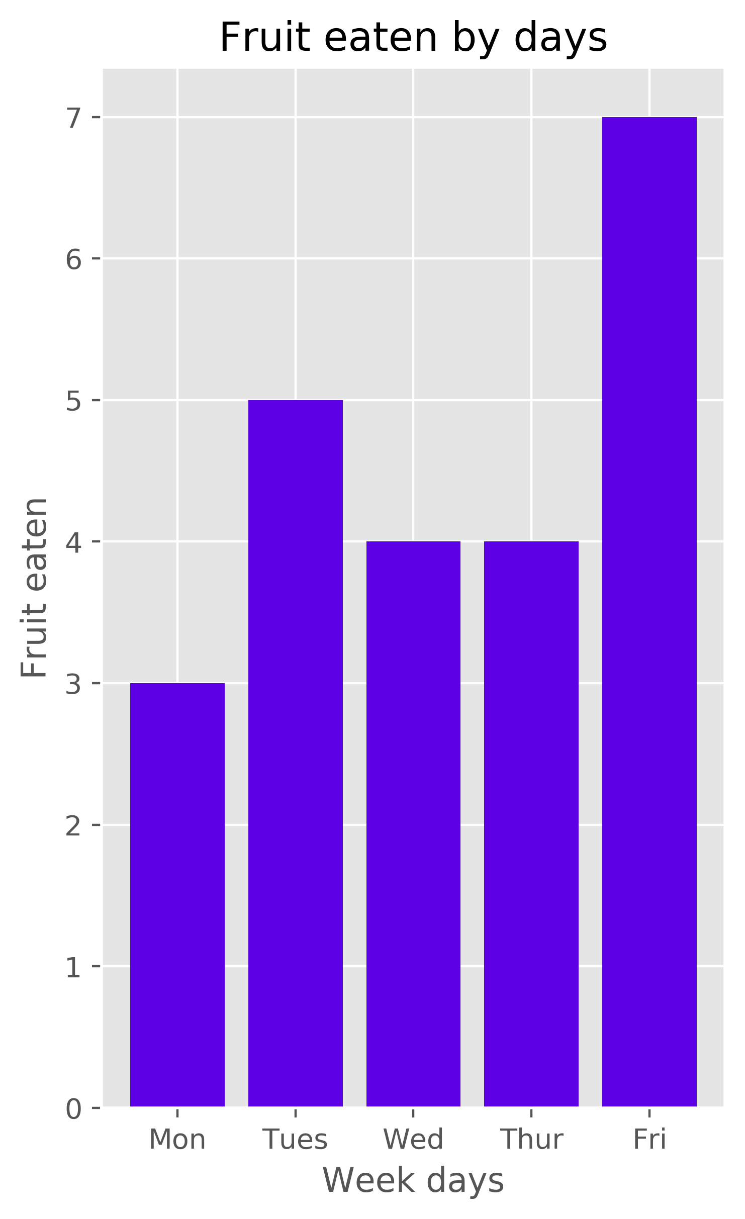 Pyplot bar chart created in Python